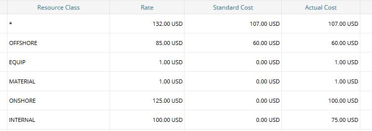 Rate Matrix