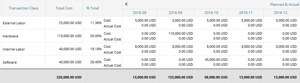 Budget Plan Merge